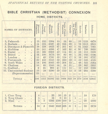 Bible Christian Connexion | Trust for Methodist Church Purposes