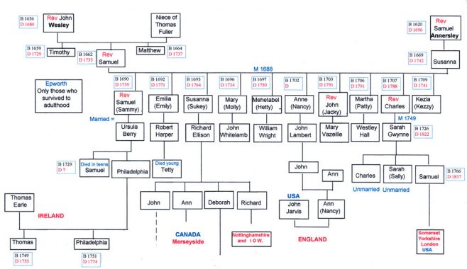 Children of Samuel & Susanna Wesley | click to enlarge