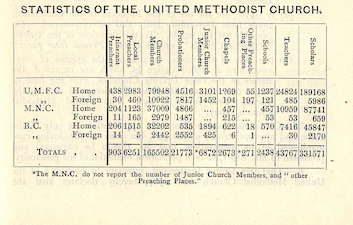 United Methodist Church | Trust for Methodist Church Purposes